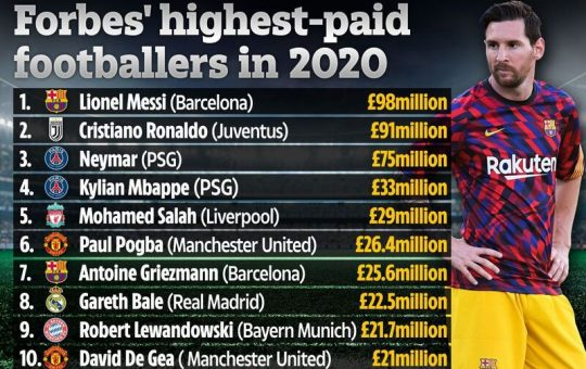 Richest Soccer Player of 2020